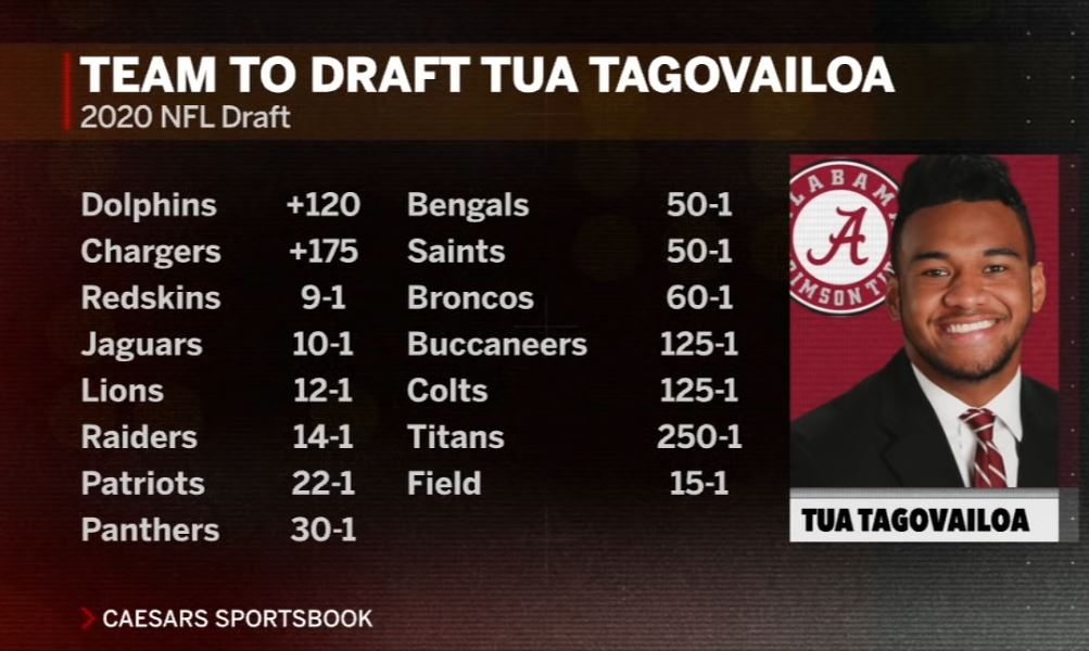 The odds favor Tua Tagovailoa being selected by the Miami Dolphins in the 2020 NFL Draft.